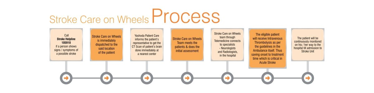 stroke care on wheels process
